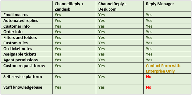 ChannelReply and ReplyManager Ticket Management Comparison