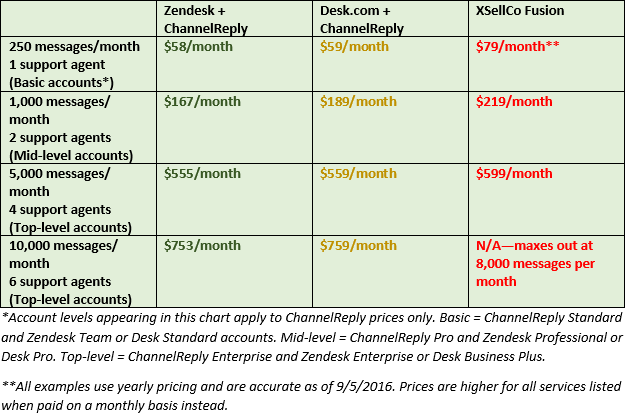 XSellCo Fusion Pricing vs. ChannelReply and Zendesk/Desk.com